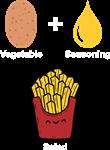 Vegetable + Seasoning = Salad.