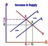 Shift Demand Curve