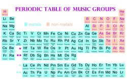 Periodic Table of Music Groups  Gifts