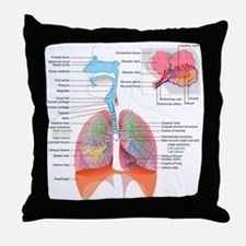 Respiratory system complete Throw Pillow