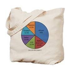 marcus-mixed-plate Tote Bag