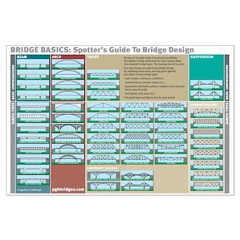 Bridge Basics Large Poster