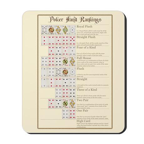 Poker Ranks Mousepad