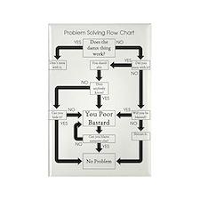 Problem Solving Flow Chart Rectangle Magnet