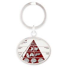 zombiefoodpyramid Oval Keychain