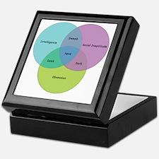 venn-diagram-alt2 Keepsake Box