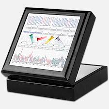 DNA analysis Keepsake Box