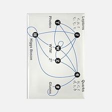 Higgs Boson V Rectangle Magnet