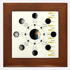 Lunar Cycle Framed Tile