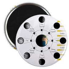 Lunar Cycle Magnet