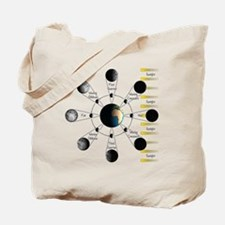 Lunar Cycle Tote Bag