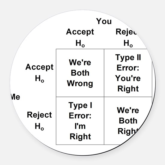 Type I and II Errors Round Car Magnet