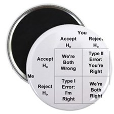 Type I and II Errors Magnet