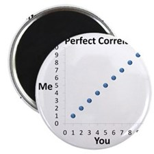 Perfect Correlation Magnet