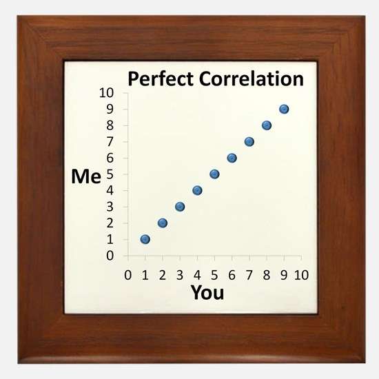 Perfect Correlation Framed Tile