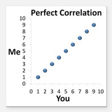 "Perfect Correlation Square Car Magnet 3"" x 3"""