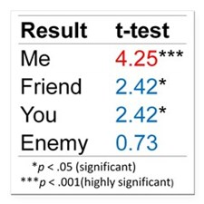"""T-Test Table Square Car Magnet 3"""" x 3"""""""