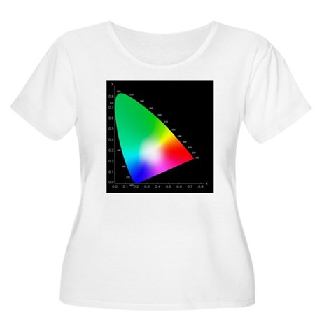 Chromaticity Women's Plus Size Scoop Neck T-Shirt