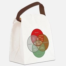 Classic Movie Monster Venn Diagra Canvas Lunch Bag