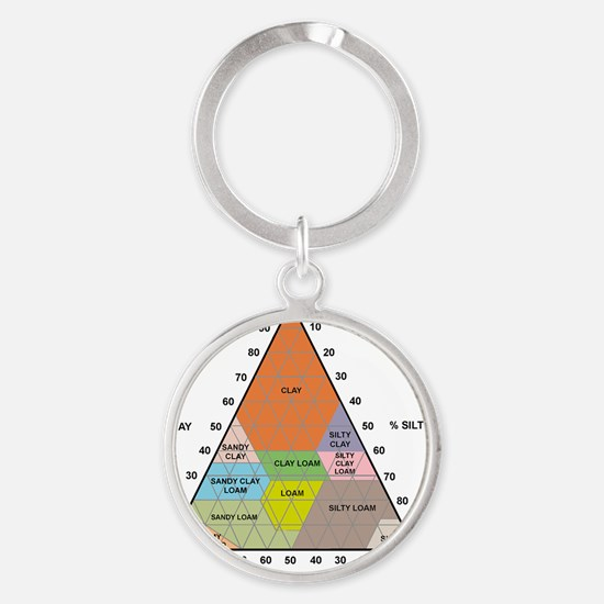 Soil triangle diagram Round Keychain