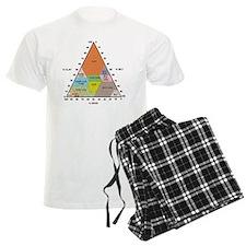 Soil triangle diagram Pajamas