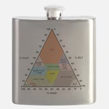 Soil triangle diagram Flask