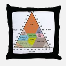Soil triangle diagram Throw Pillow