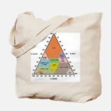 Soil triangle diagram Tote Bag