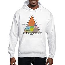 Soil triangle diagram Hoodie