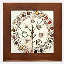 Medieval urine wheel Framed Tile