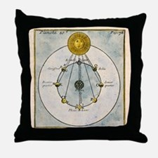 Phases of the Moon, 1790 Throw Pillow