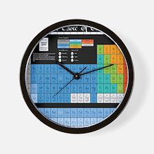 Math Table Wall Clock