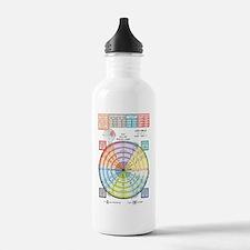 Unit Circle, Radians,  Water Bottle