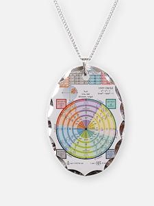 Unit Circle, Radians, Equation Necklace