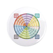 """Unit Circle: Radians, Degrees, Quads 3.5"""" Button"""