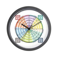 Unit Circle: Radians, Degrees, Quads Wall Clock