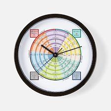 Unit Circle: Radians, Degrees, Quads Wall Clock
