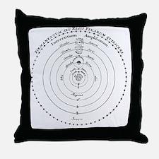 Diagram of Copernican cosmology Throw Pillow