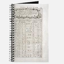 Linguistics table, 17th century Journal