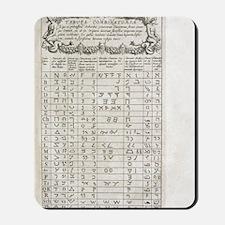 Linguistics table, 17th century Mousepad