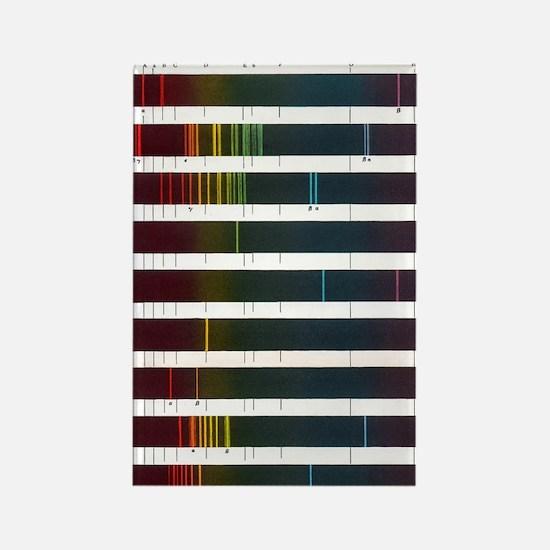 Flame emission spectra of alkali  Rectangle Magnet