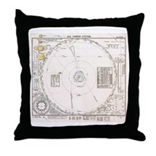 Solar system map from 1853 Throw Pillow