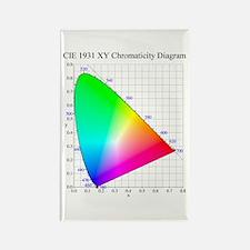 Chromaticity Diagram Rectangle Magnet