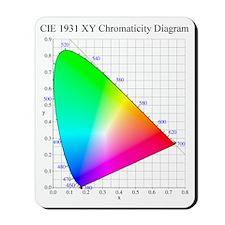 Chromaticity Diagram Mousepad
