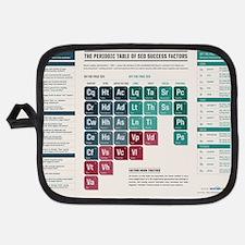 SEL Periodic Table Potholder