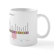 Tlingit Verbal Structure Mug