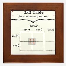 Epidemiologist Odds Ratio Framed Tile
