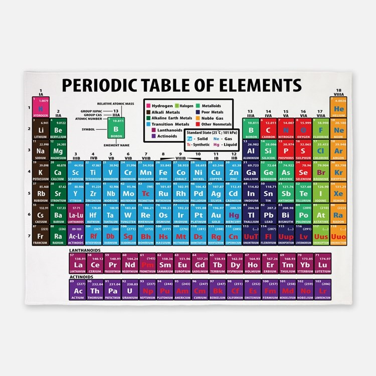 Chemistry rugs chemistry area rugs indoor outdoor rugs for 99 periodic table