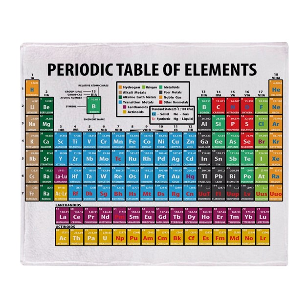 periodic table throw blanket by beautifulbed