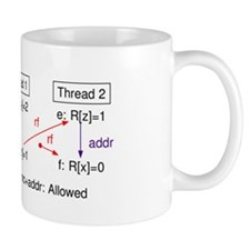 Z6.3+lwsync+lwsync+addr Mugs